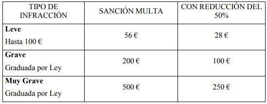 multas zona azul Granada